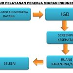 STANDAR PELAYANAN PEKERJA MIGRAN INDONESIA(PMI)